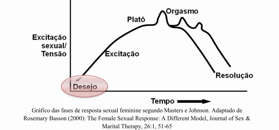 grafico de resposta sexual